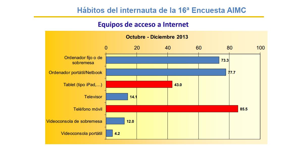 Resultados de la 16ª Encuesta AIMC